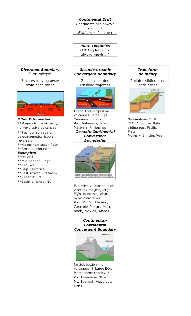 Plate Tectonics Flow Chart Ms Laura Branch