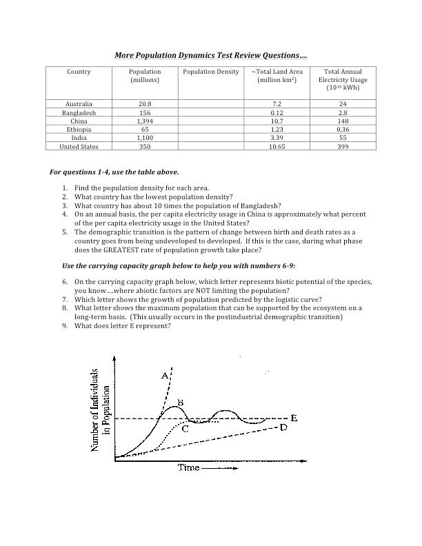 AP Environmental Science - APES